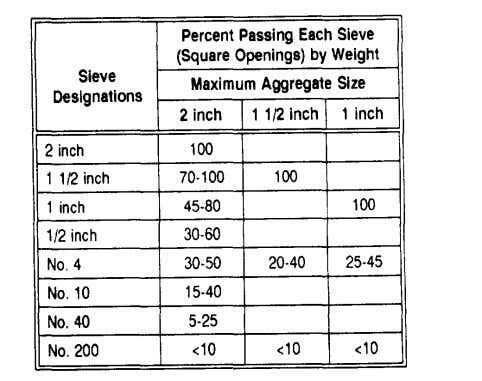 and Base Courses Table 5-5. Desirable gradation for crushed rock, gravel, or slag aggregates for macadam