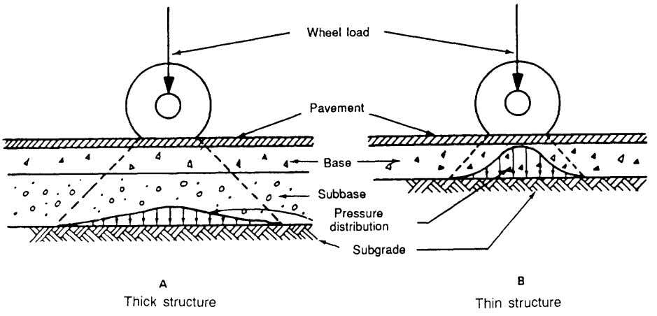 FM 5-430-00-1/AFPAM 32-8013, Vol 1 Figure 5-2. Distribution of pressures under single-wheel loads sections of flexible
