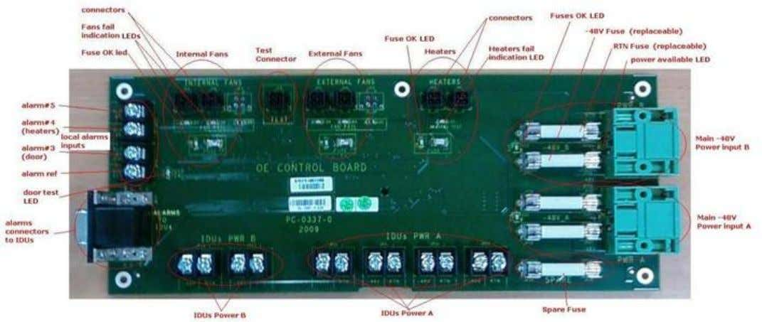 Board The following photo shows the controller board. The controller board contains the following components: Main