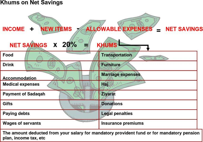 Khums on Net Savings INCOME + NEW ITEMS - ALLOWABLE EXPENSES = NET SAVINGS NET