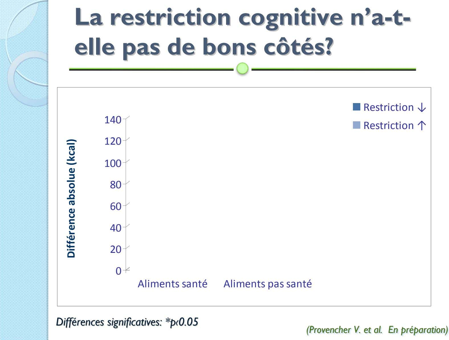 LaLa restrictionrestriction cognitivecognitive nn''aa--tt-- elleelle paspas dede bonsbons côtcôtéés?s? Rest ri