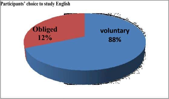 Participants' choice to study Eng lish Obliged voluntary 12% 88%