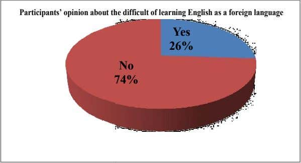 Participants' opinion about t he difficult of learning English as a foreign language Yes 26%