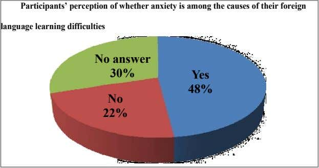 Participants' perception of whether anxiety is among the causes of their foreign language learning difficulties