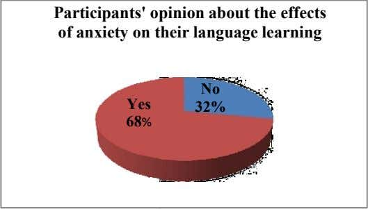 Participants' o pinion about the effects of anxiety on t heir language learning No Yes
