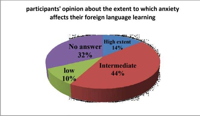participants' op inion about the extent to which anxiety affects their foreign language learning High