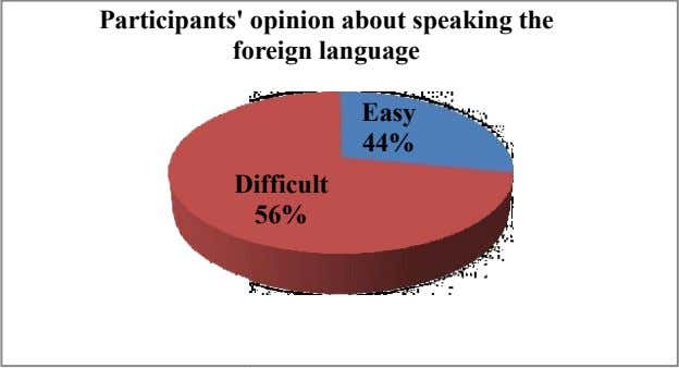 Participants' opinion about speaking the fo reign language Easy 44% D ifficult 56%