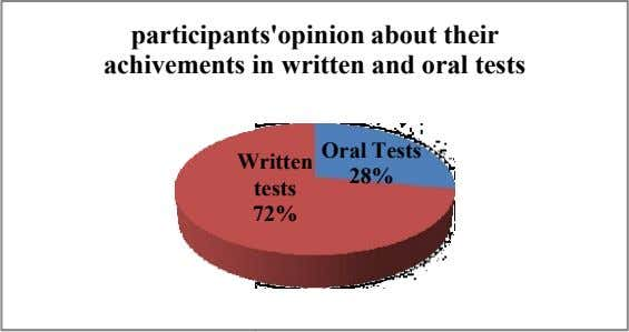 participant s'opinion about their achivements in written and oral tests Oral Tests W ritten 28%