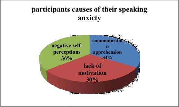 participants causes of their speaking anxiety communicatio negative self- n percept ions apprehension 36% 34%