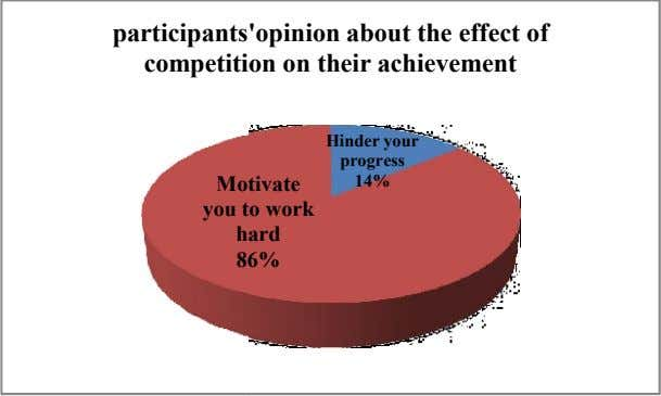 participants 'opinion about the effect of competiti on on their achievement Hinder your progress Mo