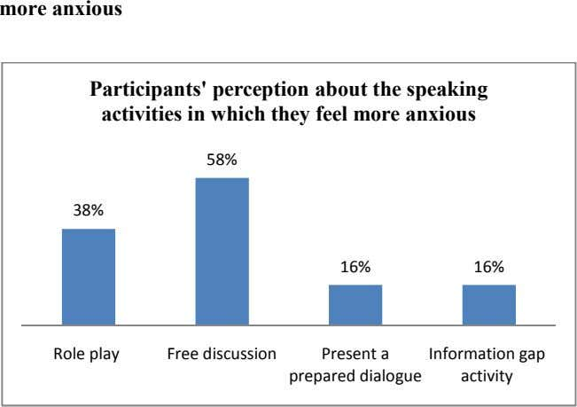 more anxious Participants' perception about the speaking activities in which they feel more anxious 58%