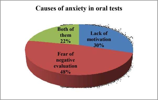 Causes o f anxiety in oral tests B oth of them Lack of motivation 22%