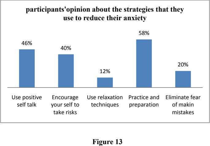 participants'opinion about the strategies that they use to reduce their anxiety 58% 46% 40% 20%
