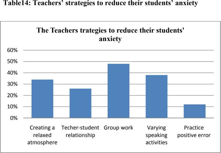 Table14: Teachers' strategies to reduce their students' anxiety The Teachers trategies to reduce their students'