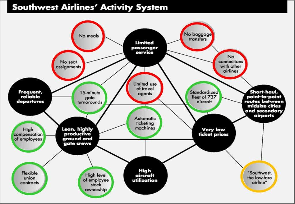 "Clear Strategic Vision: SW Airlines Source: Porter, Michael. ""What is Strategy?"" Harvard Business Review HBR"