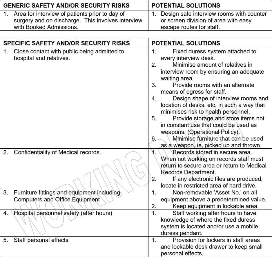 GENERIC SAFETY AND/OR SECURITY RISKS POTENTIAL SOLUTIONS 1. Area for interview of patients prior to