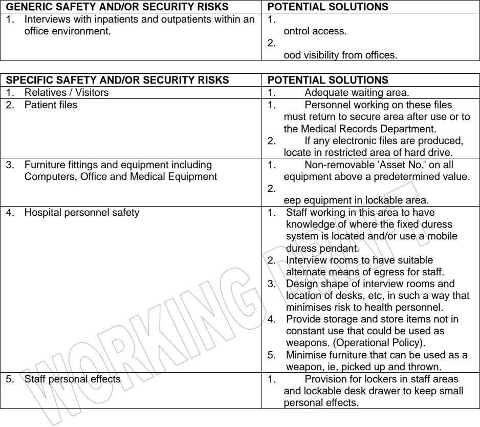GENERIC SAFETY AND/OR SECURITY RISKS POTENTIAL SOLUTIONS 1. Interviews with inpatients and outpatients within an