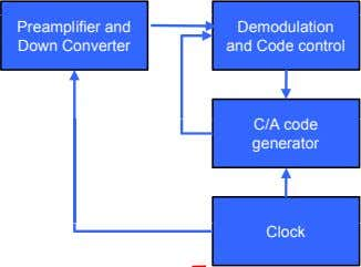 Preamplifier and Down Converter Demodulation and Code control C/A code generator Clock
