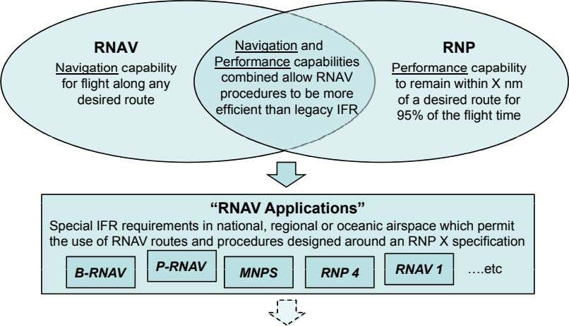 RNAV RNP Navigation capability for flight along any desired route Navigation and Performance capabilities combined