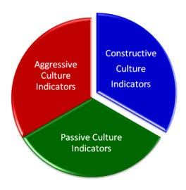 and must be a primary ingredient in strategic planning. The alignment of culture with strategy is