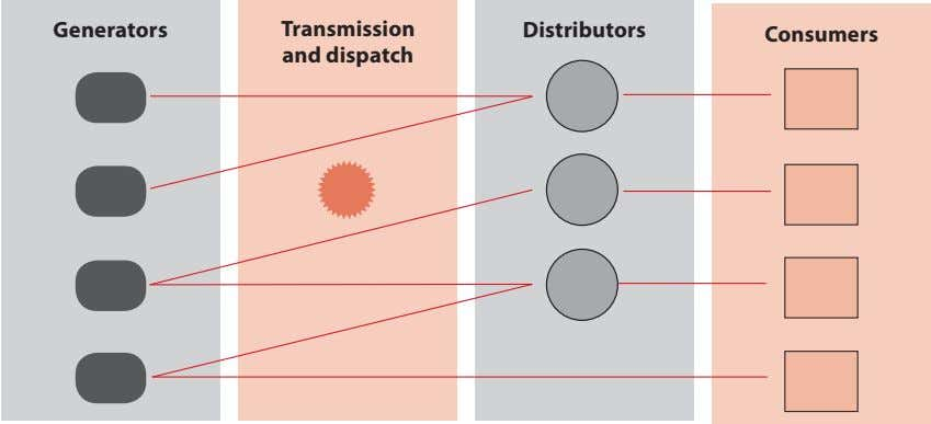 Generators Transmission Distributors Consumers and dispatch