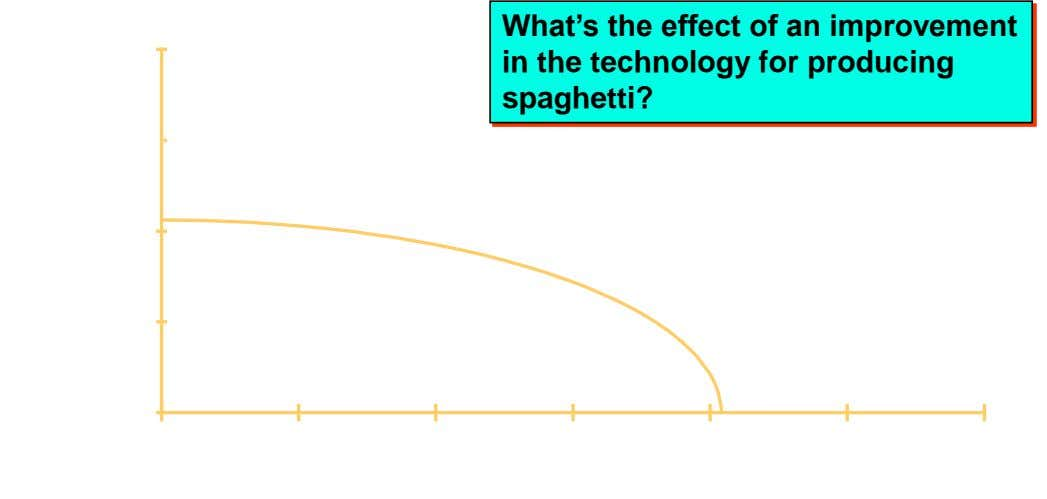 What's the effect of an improvement 400 in the technology for producing spaghetti? 300 200 100
