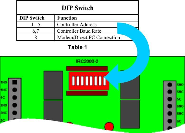 DIP Switch DIP Switch Function 1 - 5 Controller Address 6,7 Controller Baud Rate 8