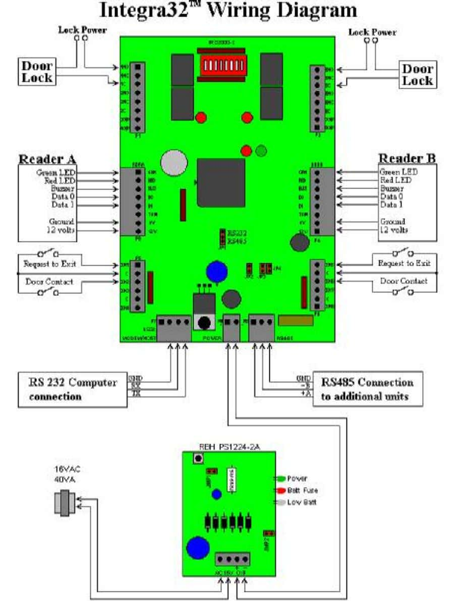 Chapter 2 Intelligent Field Panel Integra32 ™ Hardware Guide RBH Access Technologies Inc. 2