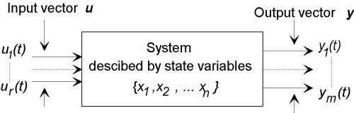 Figure 1: System inputs and outputs. system models. For suchsystems the number of state variables, n