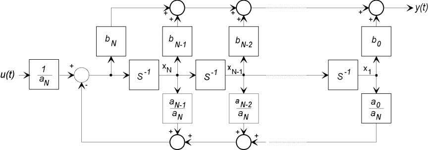 Figure 5: Block diagram of a system represented by a classical differential equation. Eq. (30) may