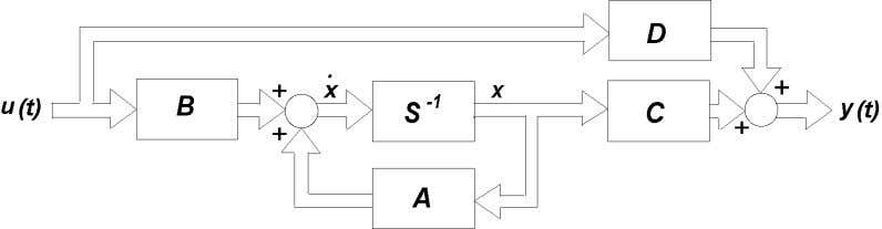 Figure 2: Vector block diagram for a linear system described by state-space system dynamics. Step 2: