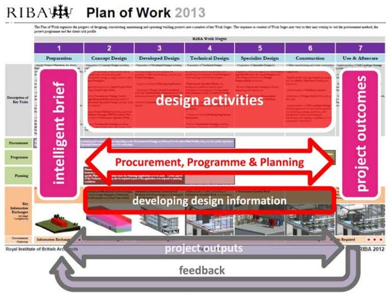 and public sector use • Differing project sizes and complexities Figure 2: RIBA Plan of Work