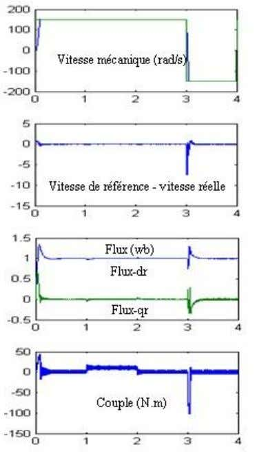 Volume 53, Number 2, 2012 103 Fig. 3. Schéma global de la simulation de la commande