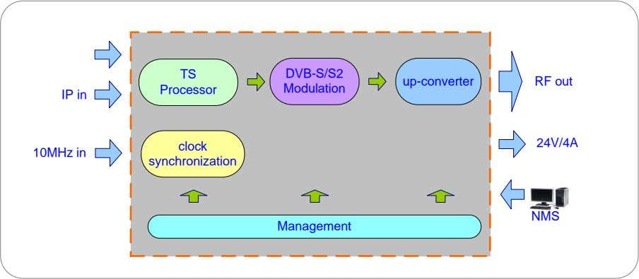 TS DVB-S/S2 up-converter RF out Processor Modulation IP in 24V/4A clock 10MHz in synchronization NMS