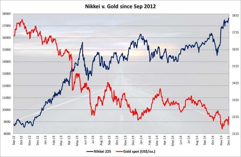 the Nikkei since September 2012. There is not much to see until Source: Bloomberg, ADM ISI