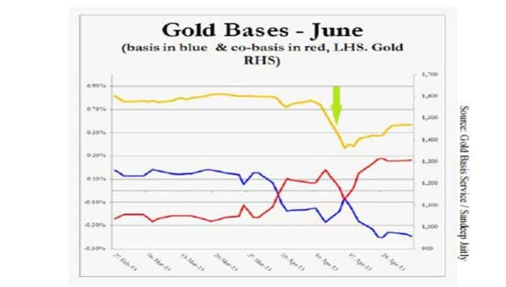 Email: paul.mylchreest@admisi.com Tel: +44 20 7716 8257 Source: Sandeep Jaitly The gold basis (blue line) crossed