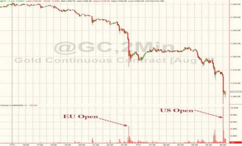 "showed how the selling began at the market open in Europe. Source: Zero Hedge Another ""one"