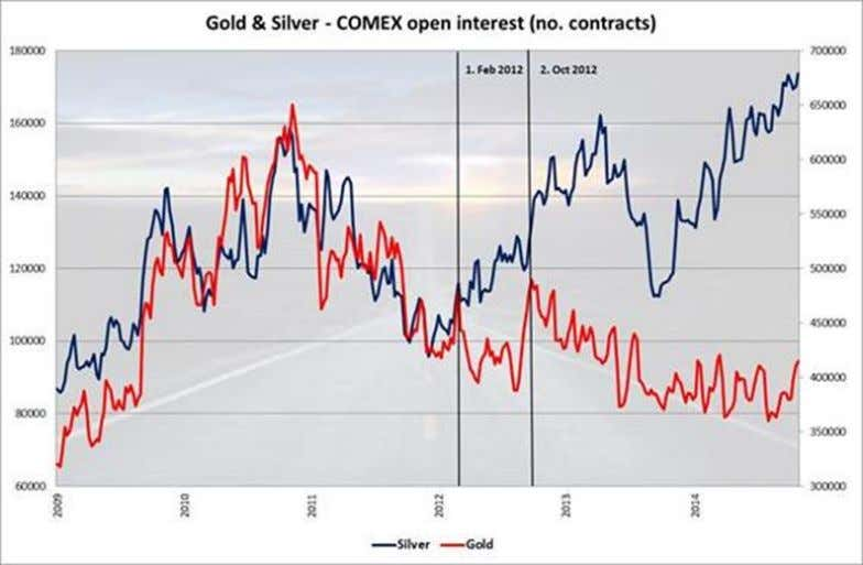 in gold and silver on the COMEX futures market in New York. Source: Bloomberg, ADM ISI