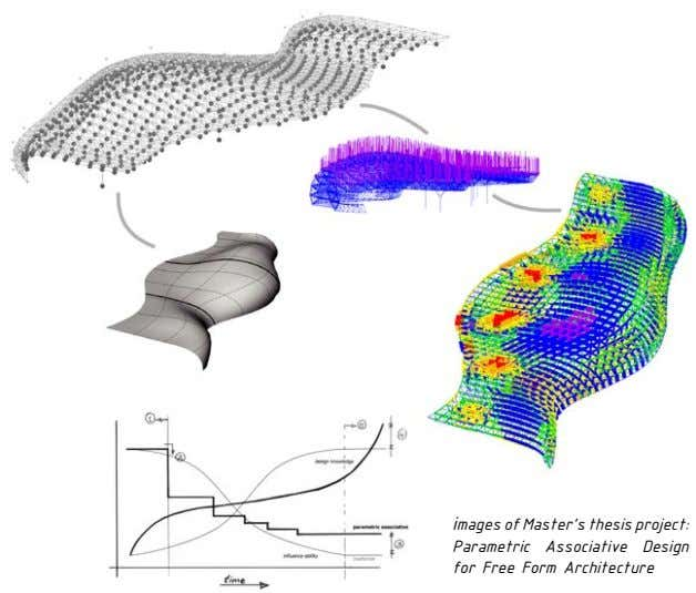 images of Master's thesis project: Parametric Associative Design for Free Form Architecture