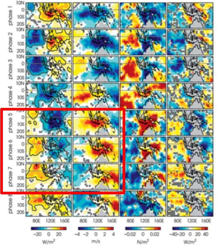 Indo-Pacific MJO Surface Forcing OLR U-WND STRESS Q o Drushka, Sprintall, Gille and Wijffels, J. Climate,