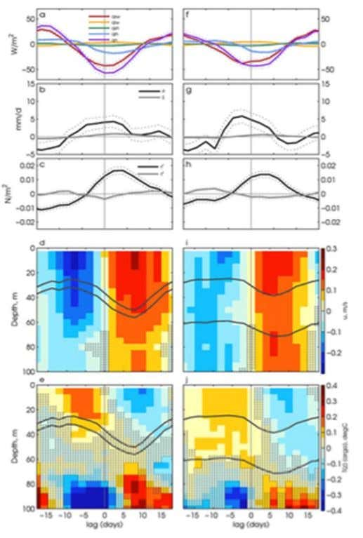 Barrier Layer (BL) Influence on MJO THIN BL THICK Heat Flux Precip Wind Stress Zonal V