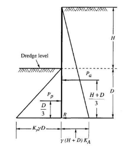 Equilibrium of Cantilever Sheet Piles For equilibrium, the moments of the active and passive Pressures on