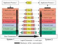 osi model protocols osi reference model osi model diagram Page 2 Page 3 Page 4 1
