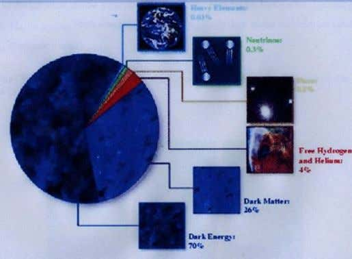 the existence of dark matter. What is the universe made of ? <<<<<<<< picture. (Mc-Donald