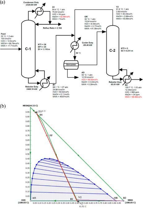 Industrial & Engineering Chemistry Research Article Figure 1. (a) Optimal design fl owsheet of original design.