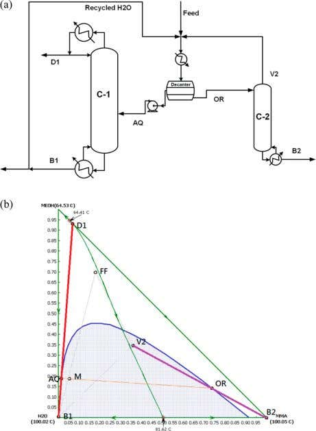 Industrial & Engineering Chemistry Research Article Figure 2. (a) Conceptual design fl owsheet of alternative