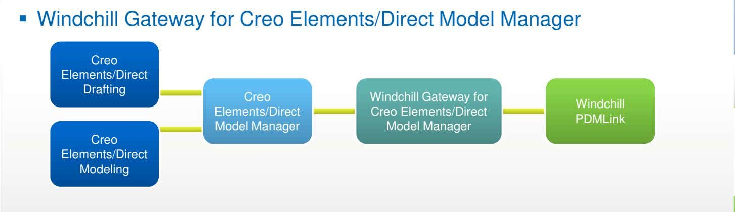 Windchill Gateway for Creo Elements/Direct Model Manager Creo Creo Elements/Direct Elements/Direct Drafting Drafting