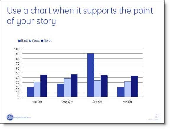 support your story, not be your story User Guide Module Contents 1. Use a chart when