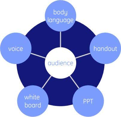 body language voice handout audience white PPT board