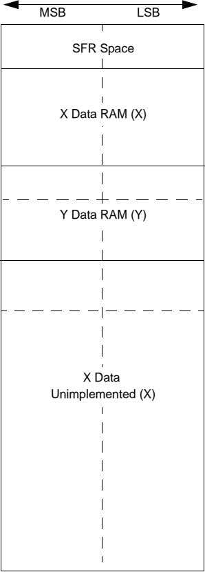 MSB LSB SFR Space X Data RAM (X) Y Data RAM (Y) X Data Unimplemented